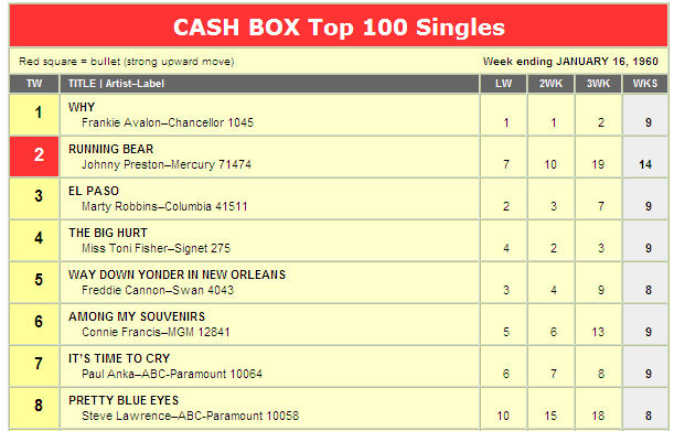 48-2 Cashbox 1960.01.16